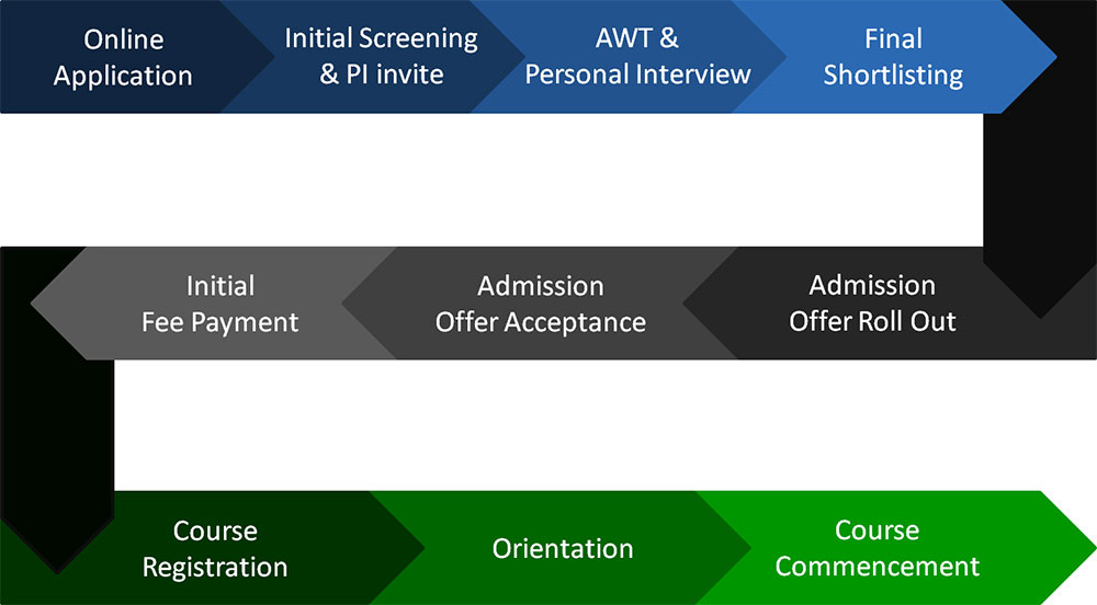 Admissions Journey